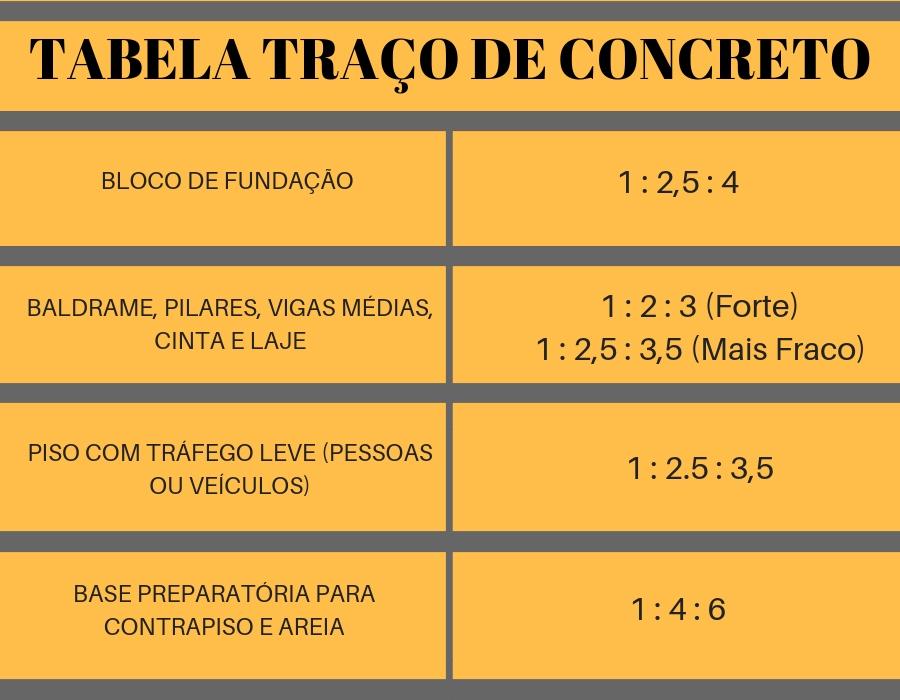 TABELA TRAÇO DE CONCRETO